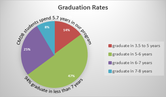 Graduation Rates as pie diagram